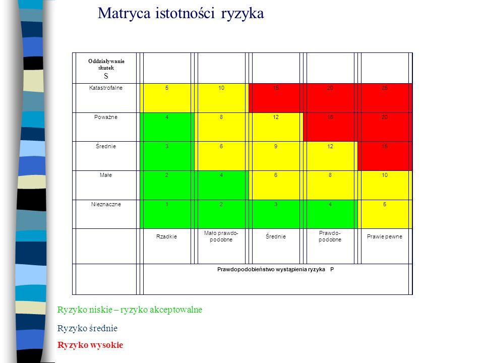 Ryzyko niskie – ryzyko akceptowalne Ryzyko średnie Ryzyko wysokie Oddziaływanie skutek S Katastrofalne510152025 Poważne48121620 Średnie3691215 Małe246810 Nieznaczne12345 Rzadkie Mało prawdo- podobne Średnie Prawdo- podobne Prawie pewne Prawdopodobieństwo wystąpienia ryzyka P Matryca istotności ryzyka