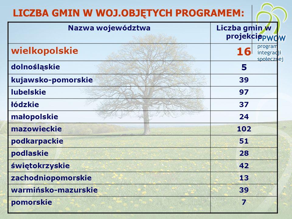 LICZBA GMIN W WOJ.OBJĘTYCH PROGRAMEM: Nazwa województwaLiczba gmin w projekcie wielkopolskie 16 dolnośląskie 5 kujawsko-pomorskie39 lubelskie97 łódzkie37 małopolskie24 mazowieckie102 podkarpackie51 podlaskie28 świętokrzyskie42 zachodniopomorskie13 warmińsko-mazurskie39 pomorskie7