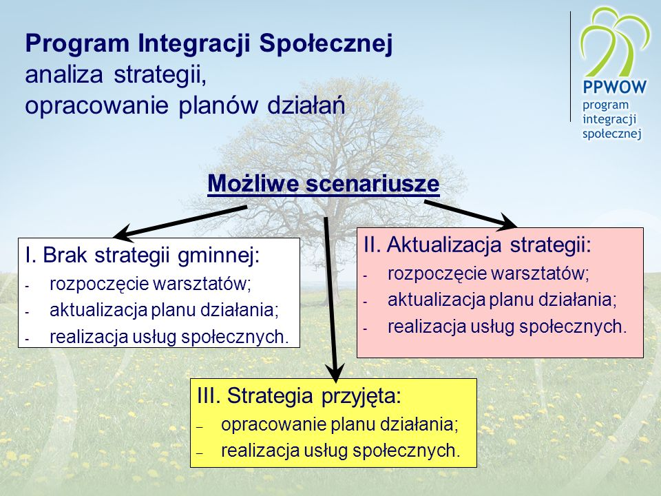Program Integracji Społecznej analiza strategii, opracowanie planów działań Możliwe scenariusze I. Brak strategii gminnej: - rozpoczęcie warsztatów; -
