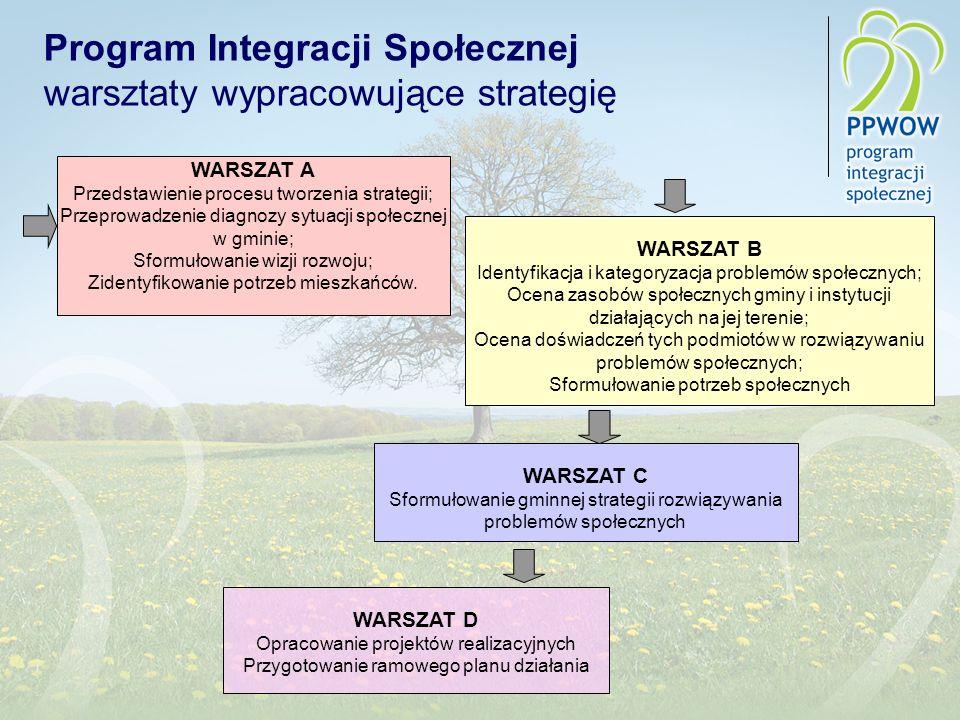 Program Integracji Społecznej warsztaty wypracowujące strategię WARSZAT D Opracowanie projektów realizacyjnych Przygotowanie ramowego planu działania WARSZAT C Sformułowanie gminnej strategii rozwiązywania problemów społecznych WARSZAT B Identyfikacja i kategoryzacja problemów społecznych; Ocena zasobów społecznych gminy i instytucji działających na jej terenie; Ocena doświadczeń tych podmiotów w rozwiązywaniu problemów społecznych; Sformułowanie potrzeb społecznych WARSZAT A Przedstawienie procesu tworzenia strategii; Przeprowadzenie diagnozy sytuacji społecznej w gminie; Sformułowanie wizji rozwoju; Zidentyfikowanie potrzeb mieszkańców.