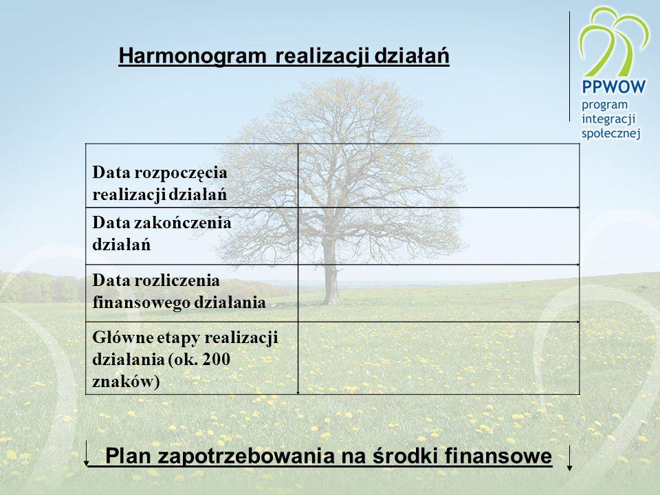 Harmonogram realizacji działań Data rozpoczęcia realizacji działań Data zakończenia działań Data rozliczenia finansowego działania Główne etapy realizacji działania (ok.