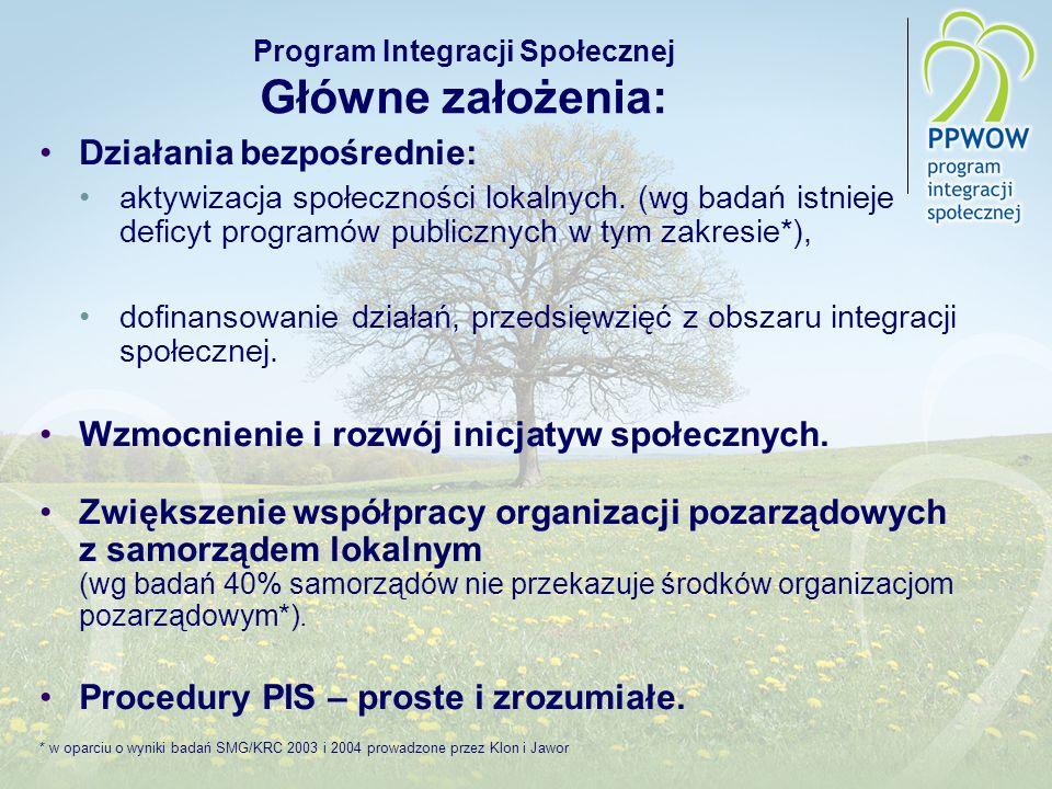 Program Integracji Społecznej Główne założenia: Działania bezpośrednie: aktywizacja społeczności lokalnych. (wg badań istnieje deficyt programów publi
