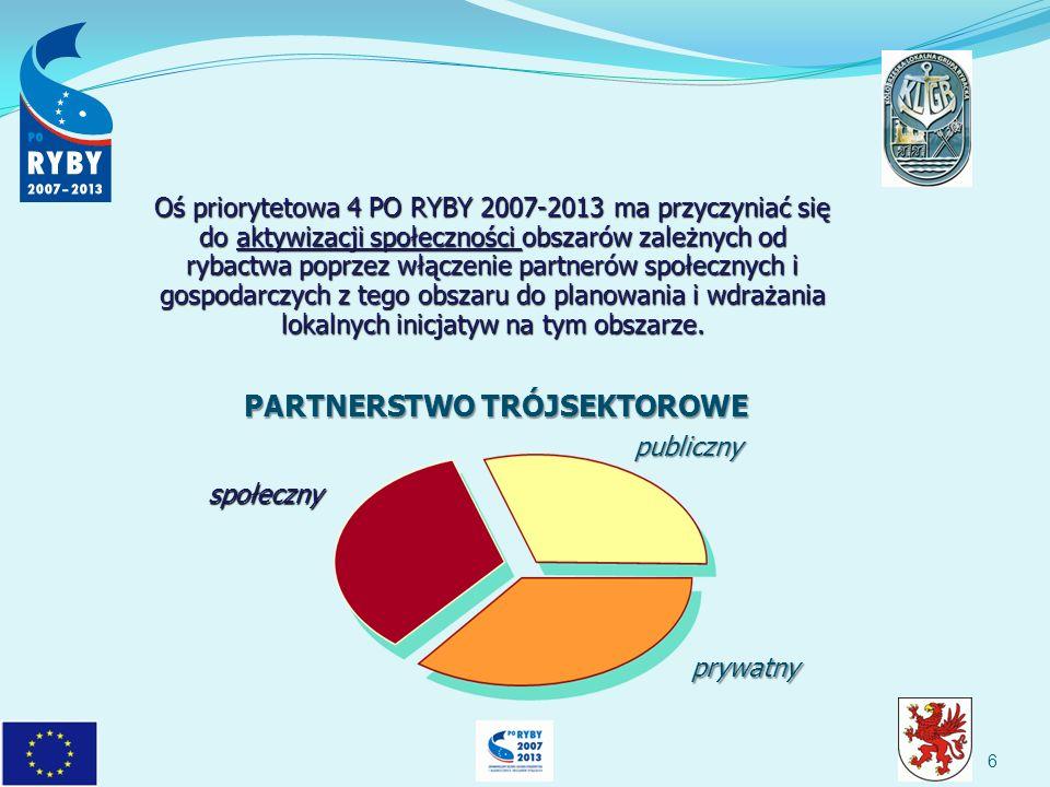 publiczny prywatny społeczny społeczny PARTNERSTWO TRÓJSEKTOROWE 6 Oś priorytetowa 4 PO RYBY 2007-2013 ma przyczyniać się do aktywizacji społeczności obszarów zależnych od rybactwa poprzez włączenie partnerów społecznych i gospodarczych z tego obszaru do planowania i wdrażania lokalnych inicjatyw na tym obszarze.
