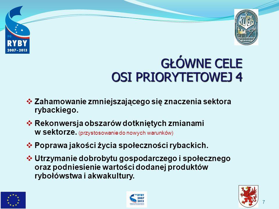 GŁÓWNE CELE OSI PRIORYTETOWEJ 4 GŁÓWNE CELE OSI PRIORYTETOWEJ 4 Zahamowanie zmniejszającego się znaczenia sektora rybackiego.