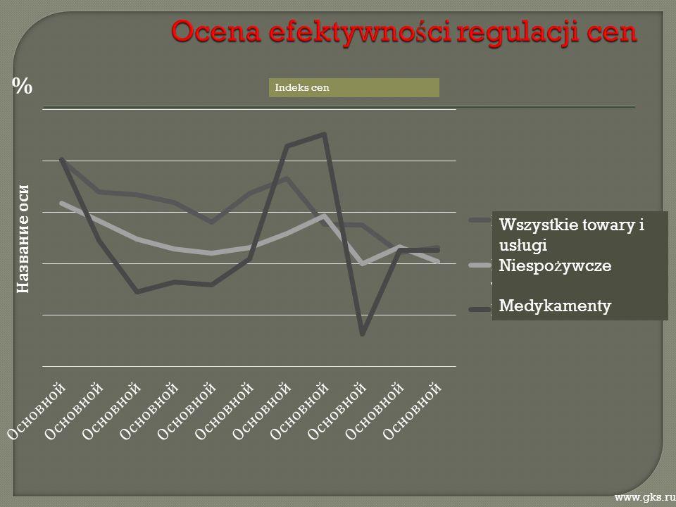 % www.gks.ru Wszystkie towary i us ł ugi Niespo ż ywcze Medykamenty Indeks cen