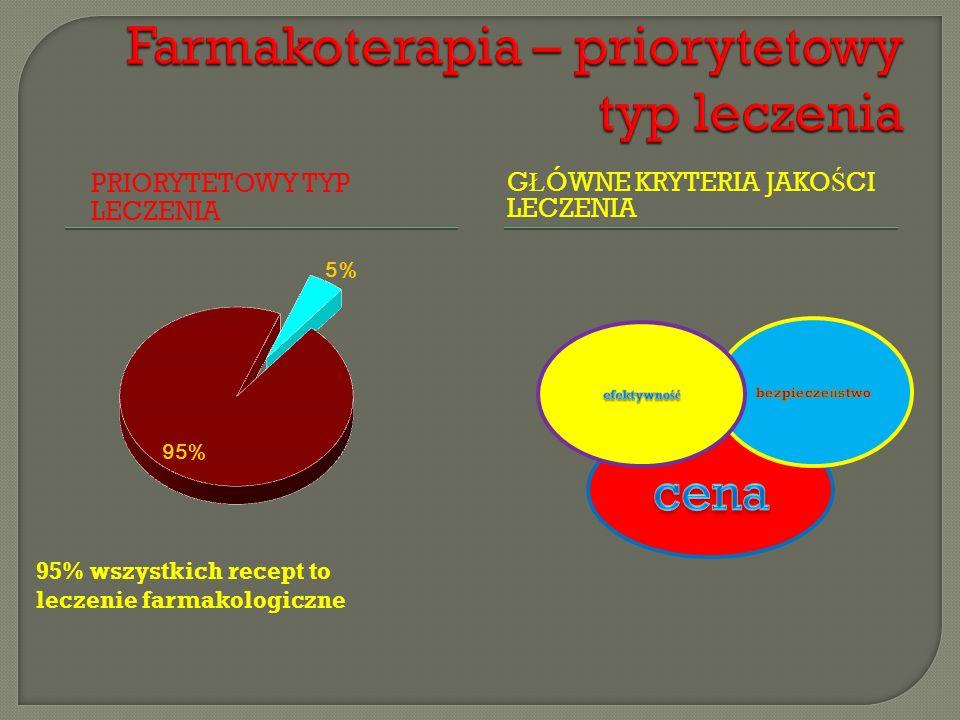 PRIORYTETOWY TYP LECZENIA G Ł ÓWNE KRYTERIA JAKO Ś CI LECZENIA 95% wszystkich recept to leczenie farmakologiczne