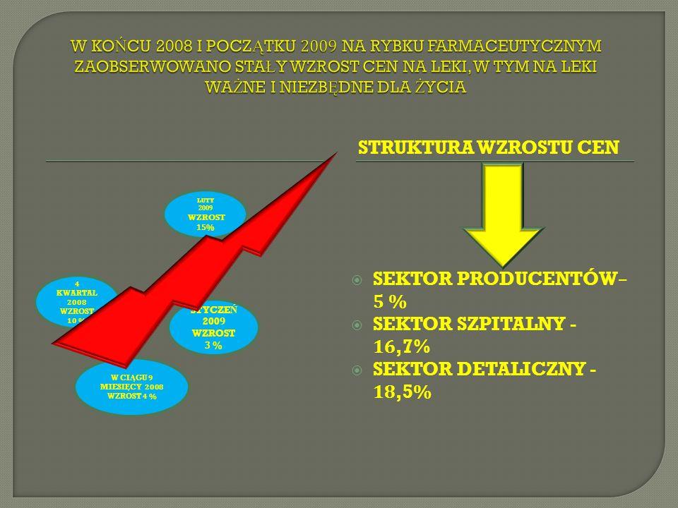 STRUKTURA WZROSTU CEN SEKTOR PRODUCENTÓW– 5 % SEKTOR SZPITALNY - 16,7% SEKTOR DETALICZNY - 18,5% W CI Ą GU 9 MIESI Ę CY 2008 WZROST 4 % LUTY 2009 WZROST 15% STYCZE Ń 2009 WZROST 3 % 4 KWARTA Ł 2008 WZROST 10 %