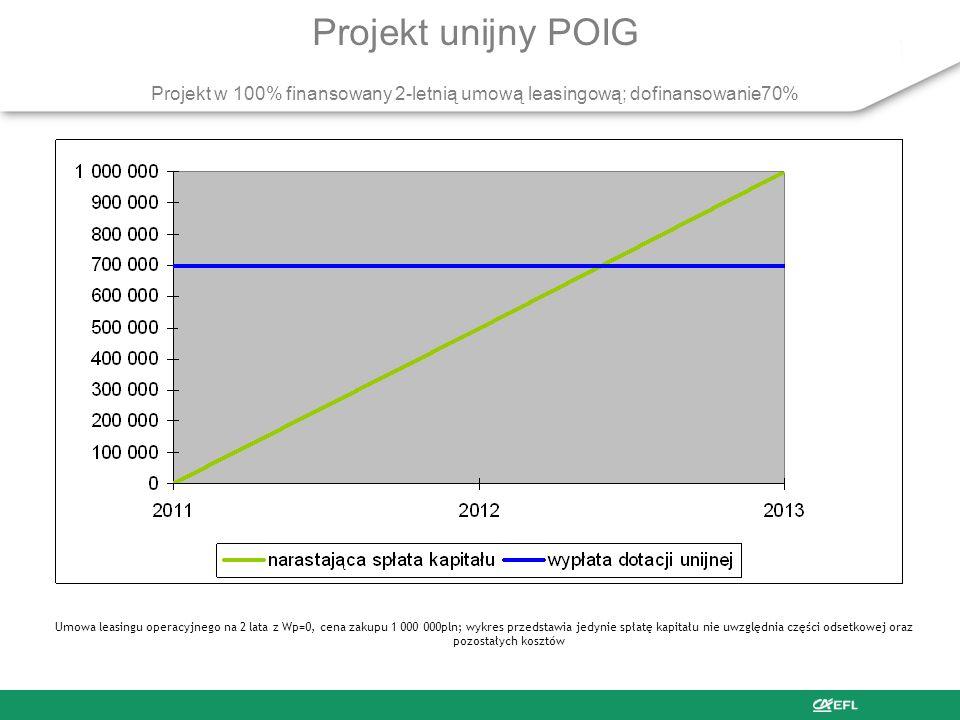 Procedura rozliczania projektu unijnego finansowanego leasingiem 1 2 3 4 1.Przygotowanie aplikacji projektu unijnego 2.Uzyskanie promesy Leasingowej n