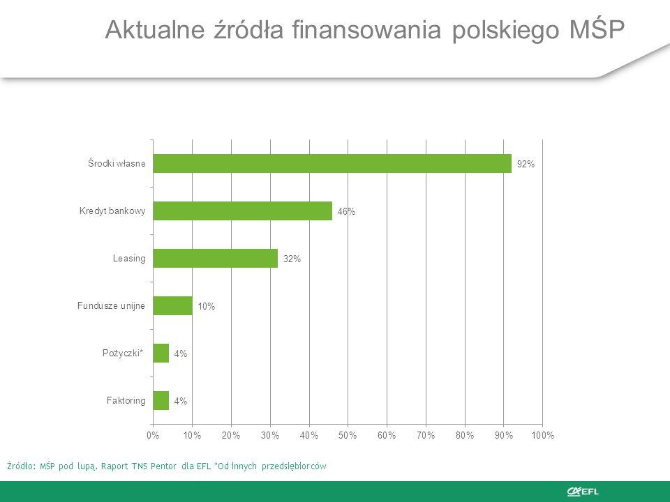 Aktualne źródła finansowania polskiego MŚP Źródło: MŚP pod lupą.