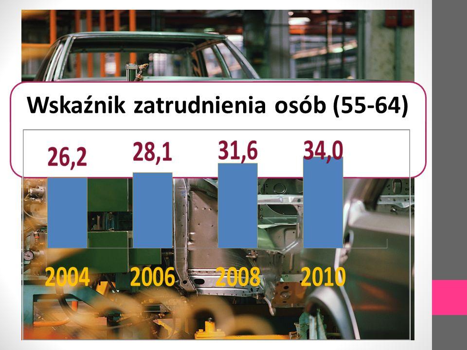 Wskaźnik zatrudnienia osób (55-64)