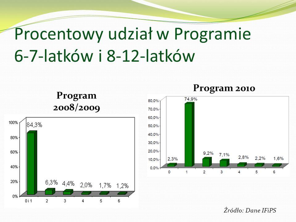 Procentowy udział w Programie 6-7-latków i 8-12-latków Program 2008/2009 Program 2010 Źródło: Dane IFiPS