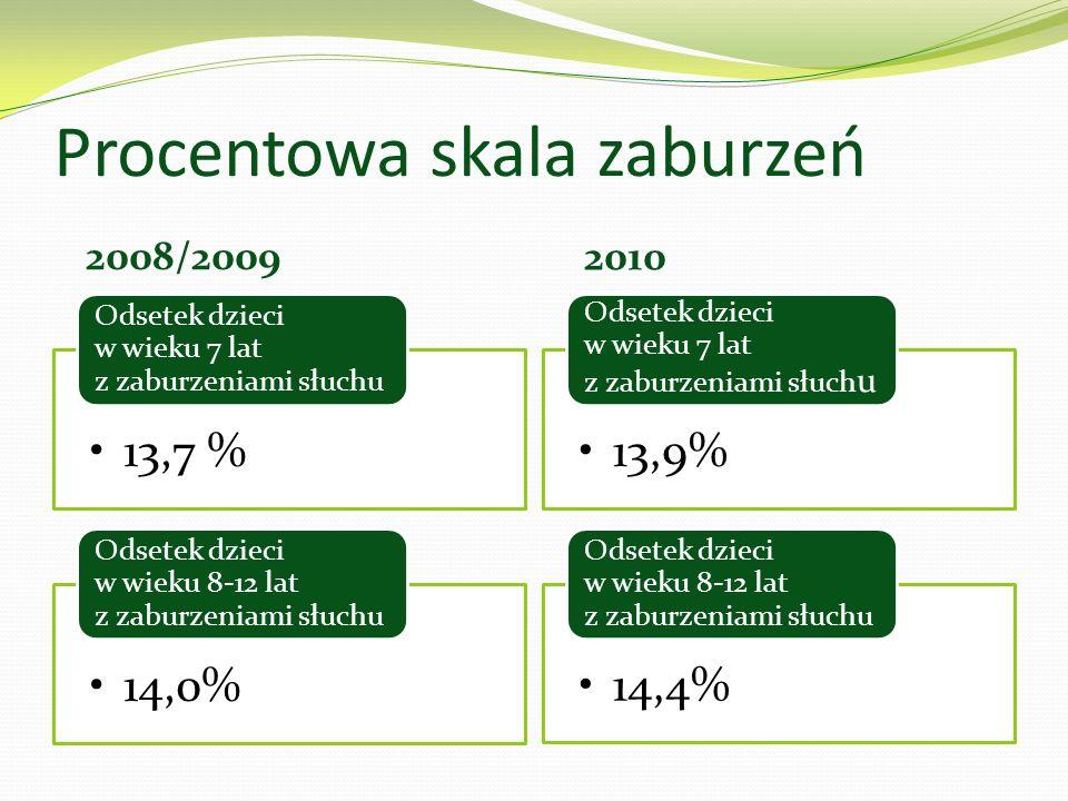 Procentowa skala zaburzeń 2008/2009 2010 13,7 % Odsetek dzieci w wieku 7 lat z zaburzeniami słuchu 14,0% Odsetek dzieci w wieku 8-12 lat z zaburzeniami słuchu 13,9% Odsetek dzieci w wieku 7 lat z zaburzeniami słuch u 14,4% Odsetek dzieci w wieku 8-12 lat z zaburzeniami słuchu