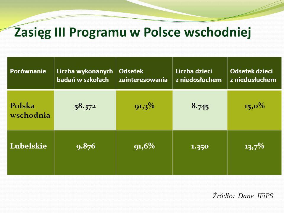 Zasięg III Programu w Polsce wschodniej PorównanieLiczba wykonanych badań w szkołach Odsetek zainteresowania Liczba dzieci z niedosłuchem Odsetek dzieci z niedosłuchem Polska wschodnia 58.37291,3%8.74515,0% Lubelskie 9.87691,6%1.35013,7% Źródło: Dane IFiPS