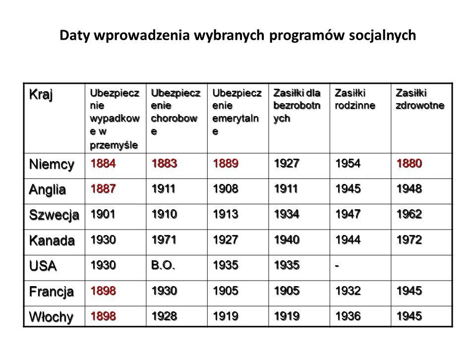 Daty wprowadzenia wybranych programów socjalnych Kraj Ubezpiecz nie wypadkow e w przemyśle Ubezpiecz enie chorobow e Ubezpiecz enie emerytaln e Zasiłk