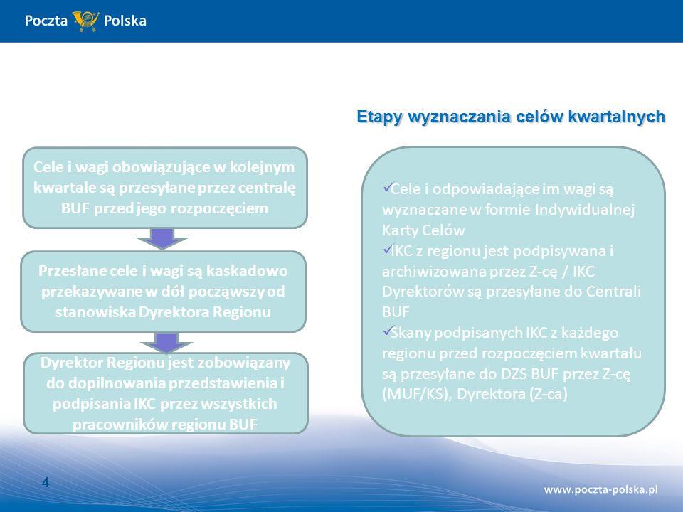 5 IKC – Cele na kwartał Zgodnie z regulaminem zadania wyznaczone w IKC muszą służyć realizacji: Zadań określonych w regulaminie organizacyjnym jednostki lub komórki Zadań określonych w programie działania jednostki lub komórki organizacyjnej Zadań wynikających z realizacji planów i projektów rozwojowych Zadania muszą ponadto: Mieć charakter wartościowy, ilościowy lub jakościowy Być sformułowane w formie pisemnej Być określone przed rozpoczęciem kwartału, w którym obowiązują W uzasadnionych przypadkach dopuszczalne jest ustalenie dodatkowych indywidualnych zadań premiowych w trakcie kwartału.