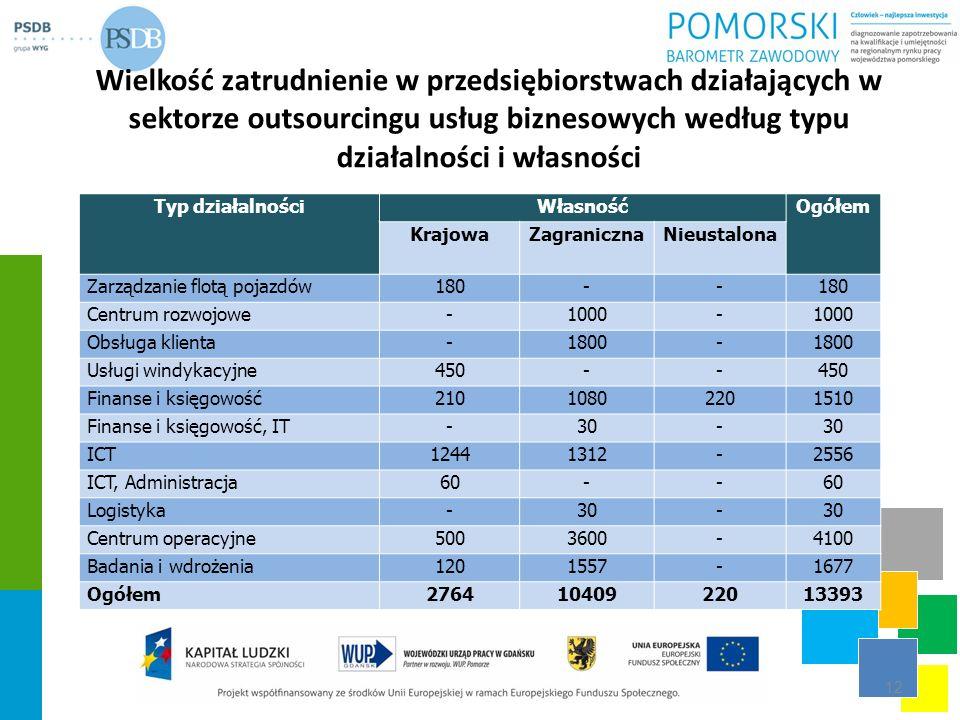 Wielkość zatrudnienie w przedsiębiorstwach działających w sektorze outsourcingu usług biznesowych według typu działalności i własności 12 Typ działaln