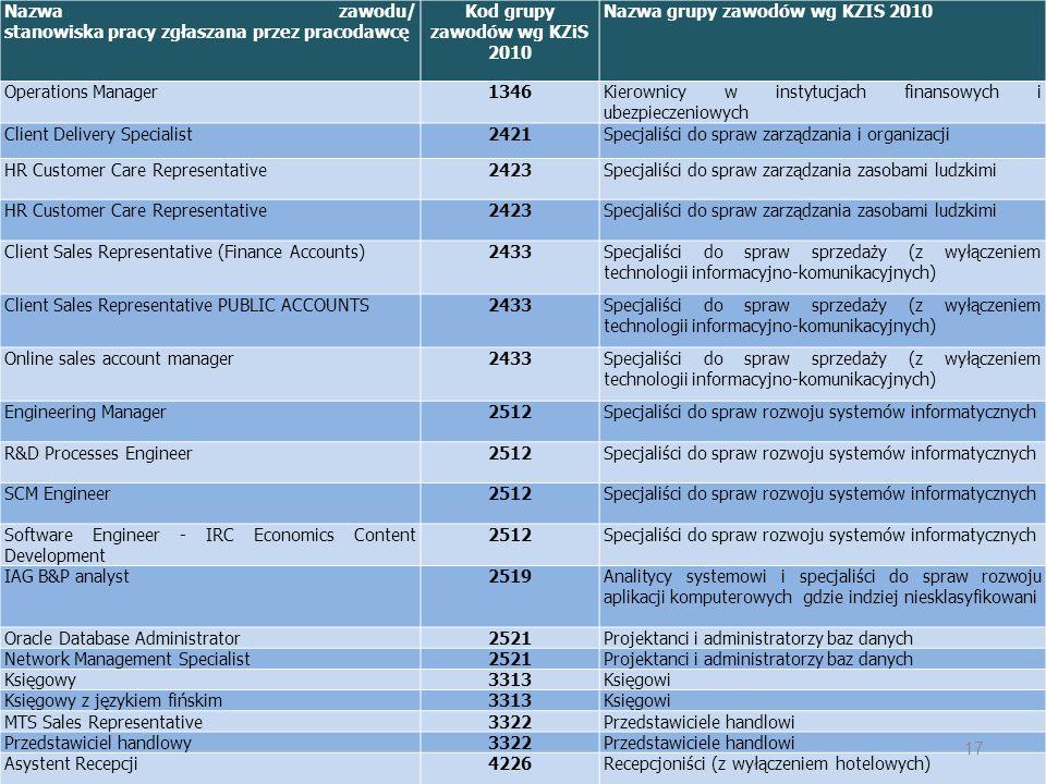 Nazwa zawodu/ stanowiska pracy zgłaszana przez pracodawcę Kod grupy zawodów wg KZiS 2010 Nazwa grupy zawodów wg KZIS 2010 Operations Manager1346Kierow