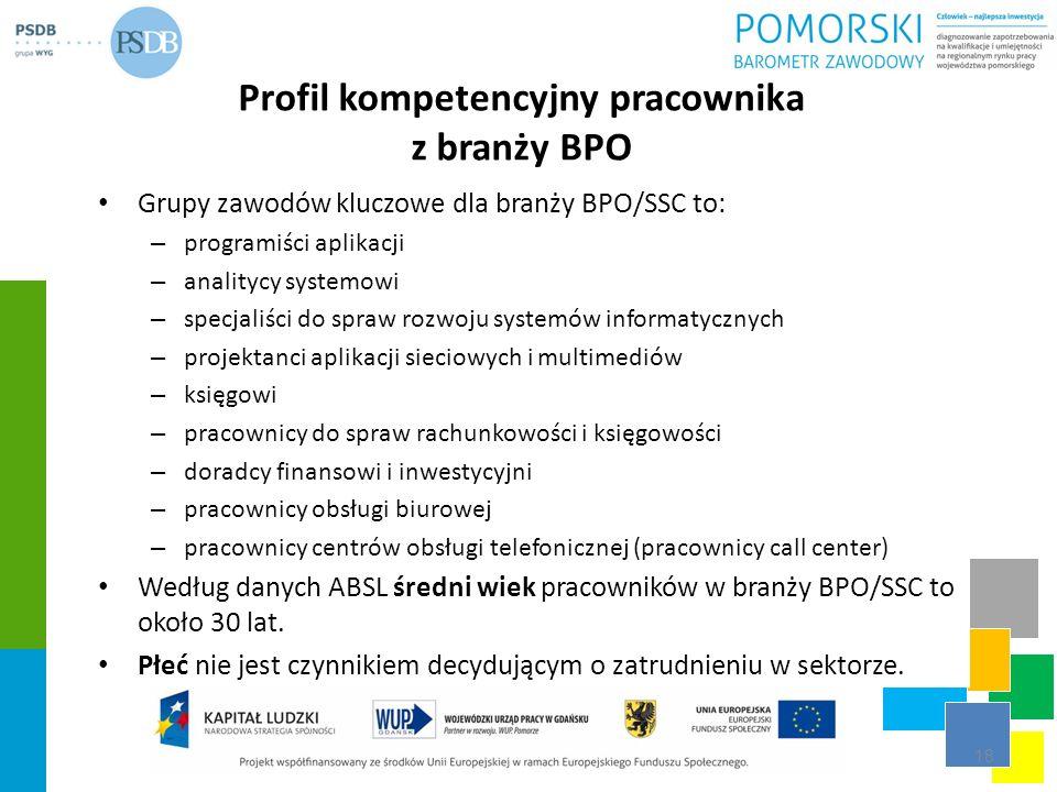 Profil kompetencyjny pracownika z branży BPO Grupy zawodów kluczowe dla branży BPO/SSC to: – programiści aplikacji – analitycy systemowi – specjaliści