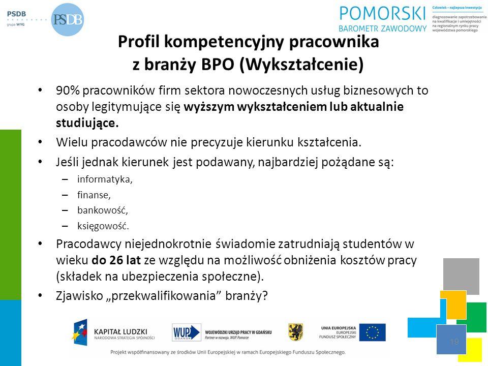 Profil kompetencyjny pracownika z branży BPO (Wykształcenie) 90% pracowników firm sektora nowoczesnych usług biznesowych to osoby legitymujące się wyż