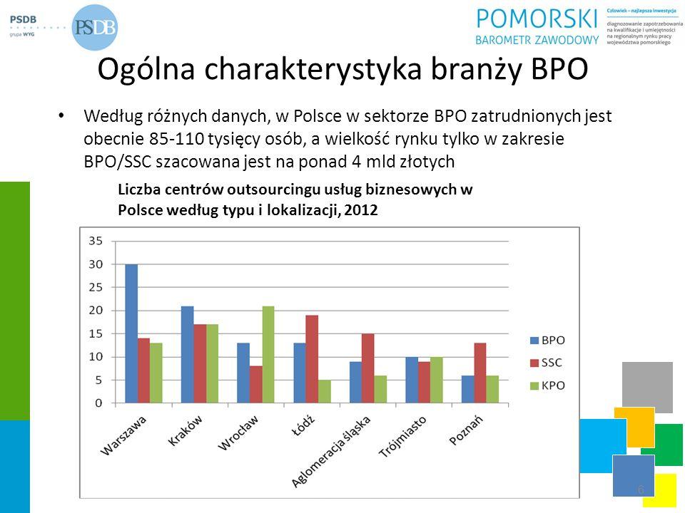Ogólna charakterystyka branży BPO Według różnych danych, w Polsce w sektorze BPO zatrudnionych jest obecnie 85-110 tysięcy osób, a wielkość rynku tylk