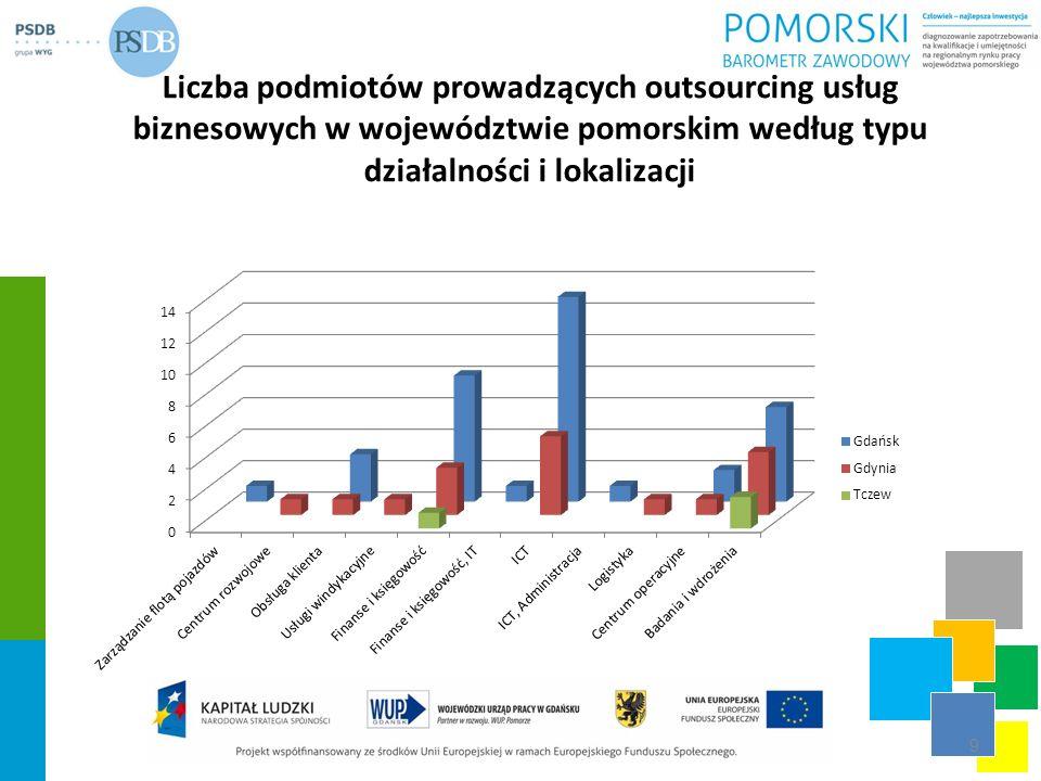 Liczba podmiotów prowadzących outsourcing usług biznesowych w województwie pomorskim według typu działalności i lokalizacji 9