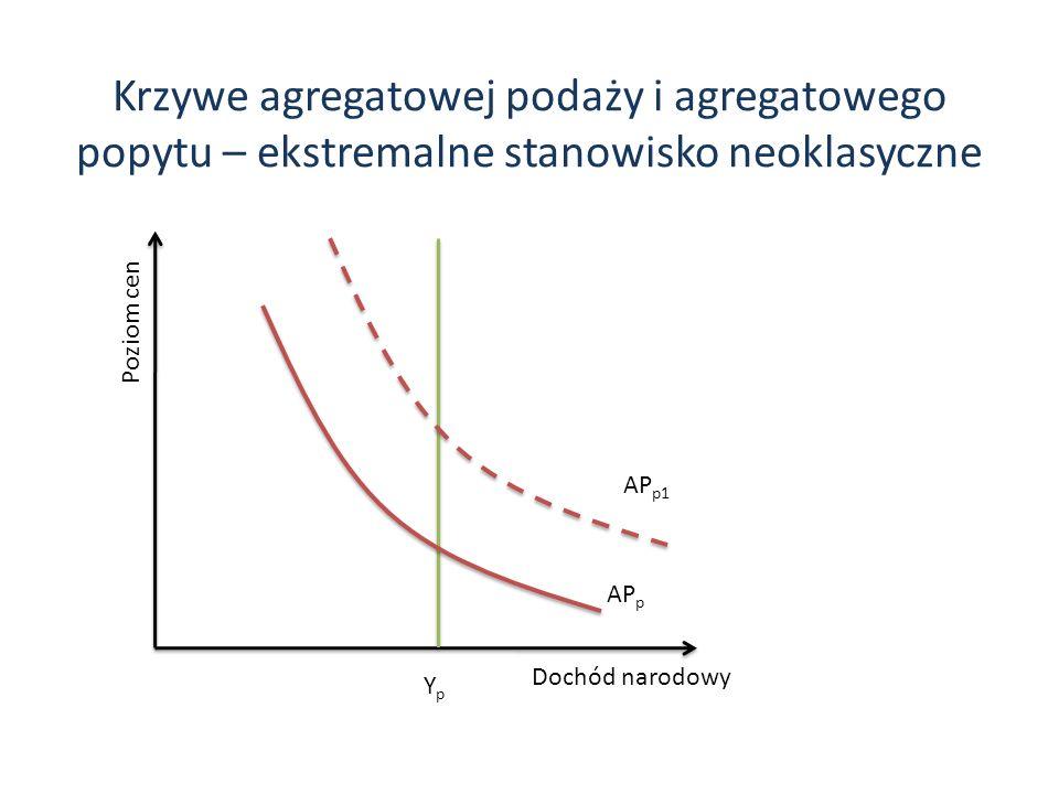 Krzywe agregatowej podaży i agregatowego popytu – ekstremalne stanowisko neoklasyczne Dochód narodowy Poziom cen YpYp AP p AP p1