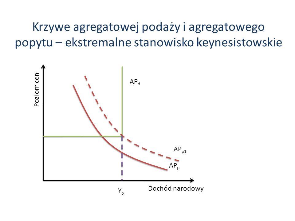 Krzywe agregatowej podaży i agregatowego popytu – ekstremalne stanowisko keynesistowskie Dochód narodowy Poziom cen YpYp AP p AP p1 AP d
