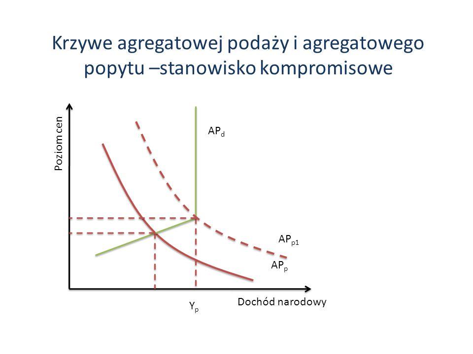 Krzywe agregatowej podaży i agregatowego popytu –stanowisko kompromisowe Dochód narodowy Poziom cen YpYp AP p AP p1 AP d