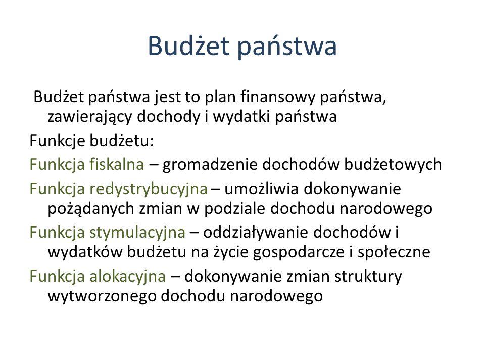 Budżet państwa Budżet państwa jest to plan finansowy państwa, zawierający dochody i wydatki państwa Funkcje budżetu: Funkcja fiskalna – gromadzenie dochodów budżetowych Funkcja redystrybucyjna – umożliwia dokonywanie pożądanych zmian w podziale dochodu narodowego Funkcja stymulacyjna – oddziaływanie dochodów i wydatków budżetu na życie gospodarcze i społeczne Funkcja alokacyjna – dokonywanie zmian struktury wytworzonego dochodu narodowego