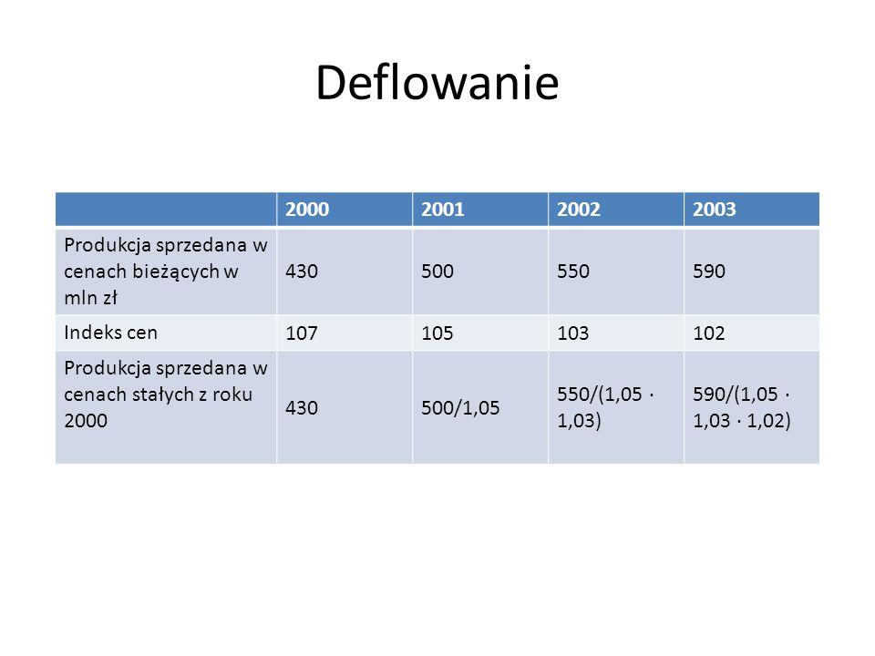 Deflowanie 2000200120022003 Produkcja sprzedana w cenach bieżących w mln zł 430500550590 Indeks cen 107105103102 Produkcja sprzedana w cenach stałych z roku 2000 430500/1,05 550/(1,05 1,03) 590/(1,05 1,03 1,02)
