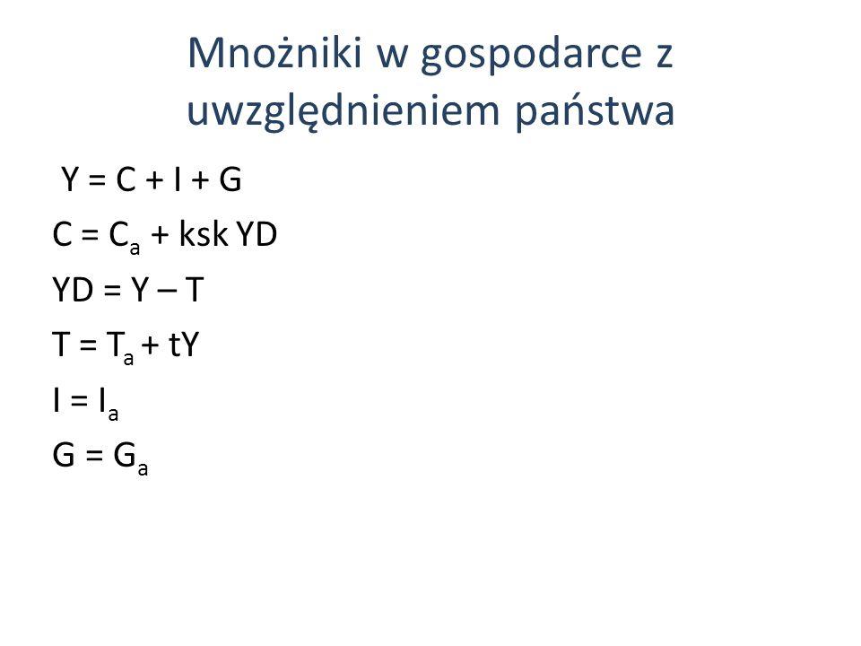 Mnożniki w gospodarce z uwzględnieniem państwa Y = C + I + G C = C a + ksk YD YD = Y – T T = T a + tY I = I a G = G a