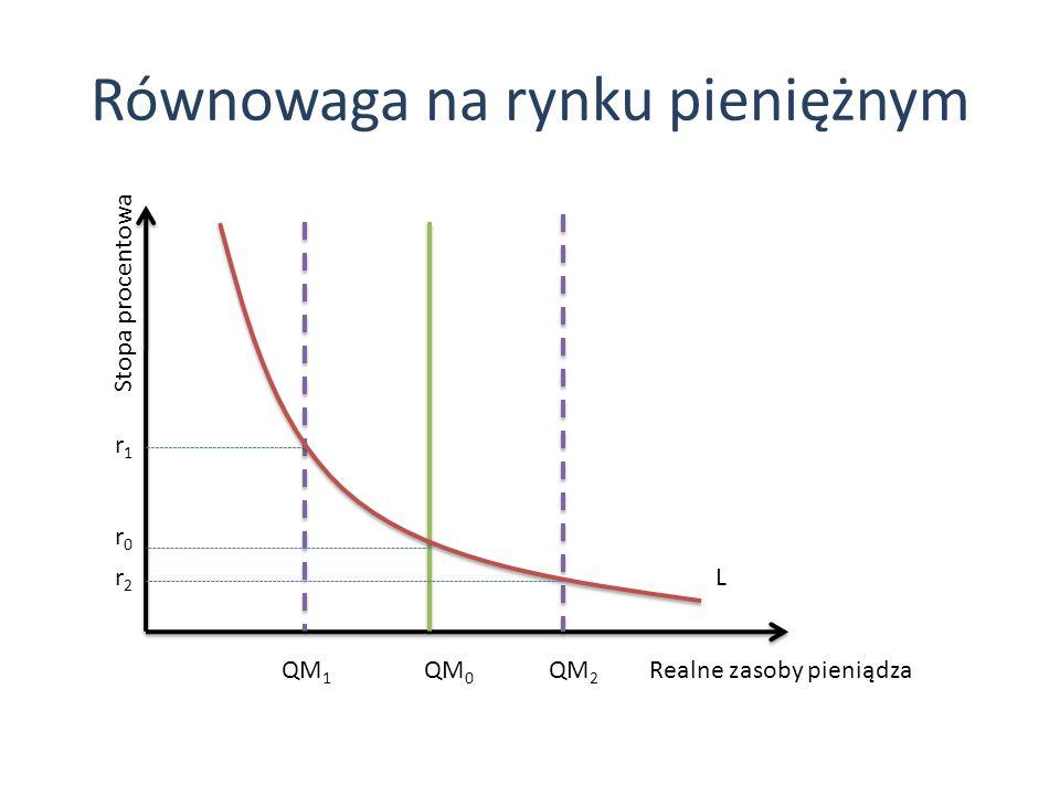 Równowaga na rynku pieniężnym L r1r1 r0r0 r2r2 QM 0 QM 1 QM 2 Stopa procentowa Realne zasoby pieniądza