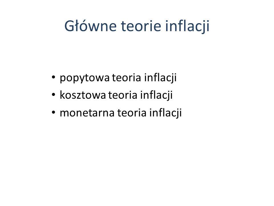 Główne teorie inflacji popytowa teoria inflacji kosztowa teoria inflacji monetarna teoria inflacji