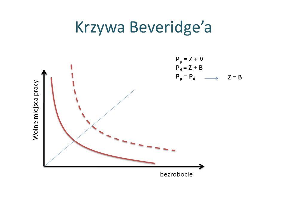 Krzywa Beveridgea bezrobocie Wolne miejsca pracy P p = Z + V P d = Z + B P p = P d Z = B