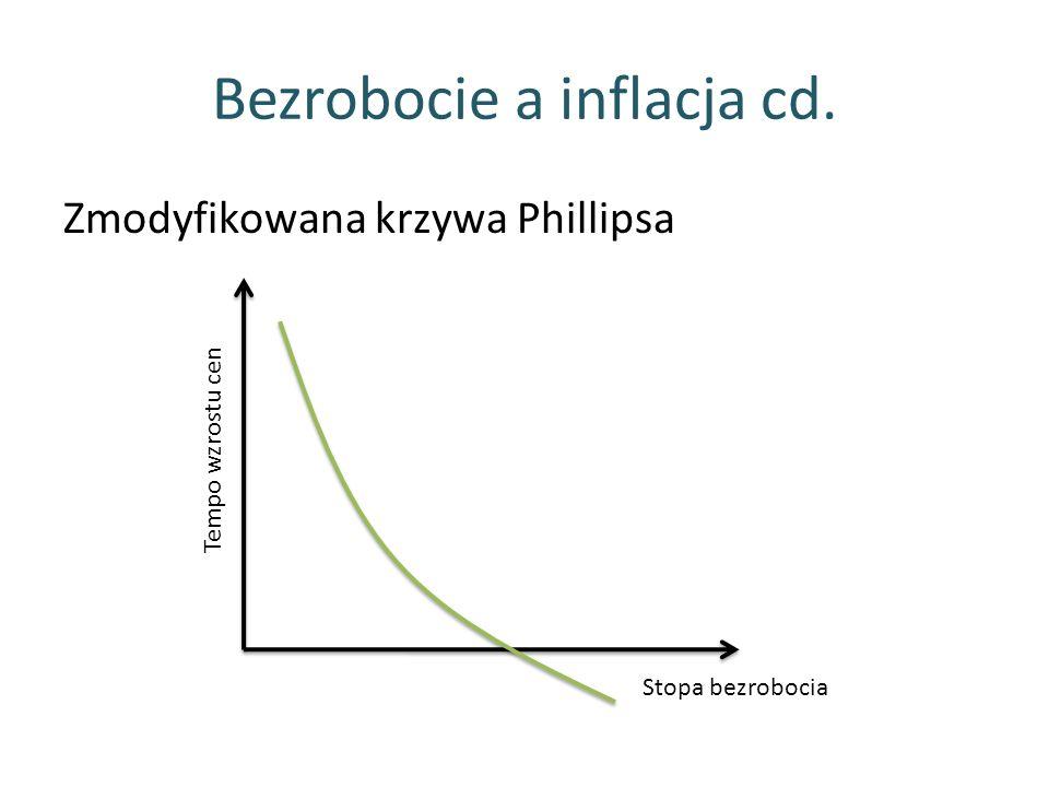 Bezrobocie a inflacja cd. Zmodyfikowana krzywa Phillipsa Stopa bezrobocia Tempo wzrostu cen