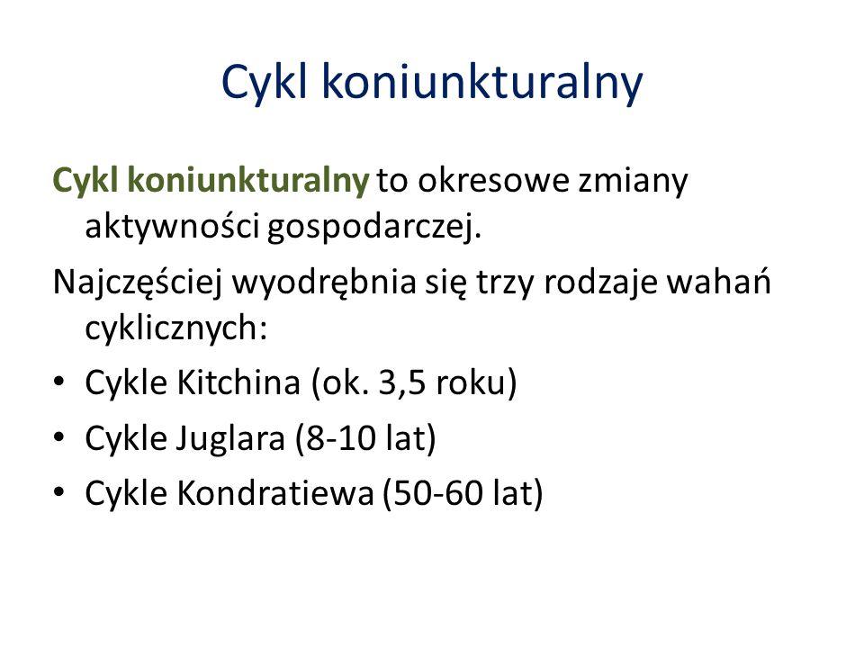 Cykl koniunkturalny Cykl koniunkturalny to okresowe zmiany aktywności gospodarczej.