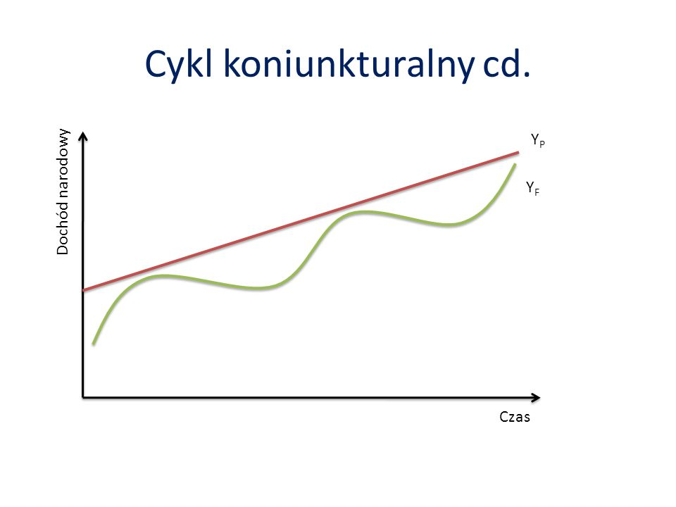 Cykl koniunkturalny cd. Czas Dochód narodowy YFYF YPYP
