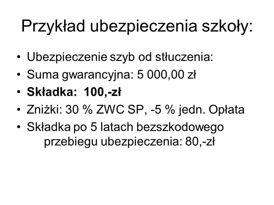 Przykład ubezpieczenia szkoły: Ubezpieczenie szyb od stłuczenia: Suma gwarancyjna: 5 000,00 zł Składka: 100,-zł Zniżki: 30 % ZWC SP, -5 % jedn. Opłata