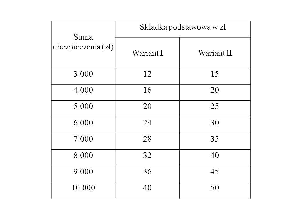 Suma ubezpieczenia (zł) Składka podstawowa w zł Wariant IWariant II 3.0001215 4.0001620 5.0002025 6.0002430 7.0002835 8.0003240 9.0003645 10.0004050