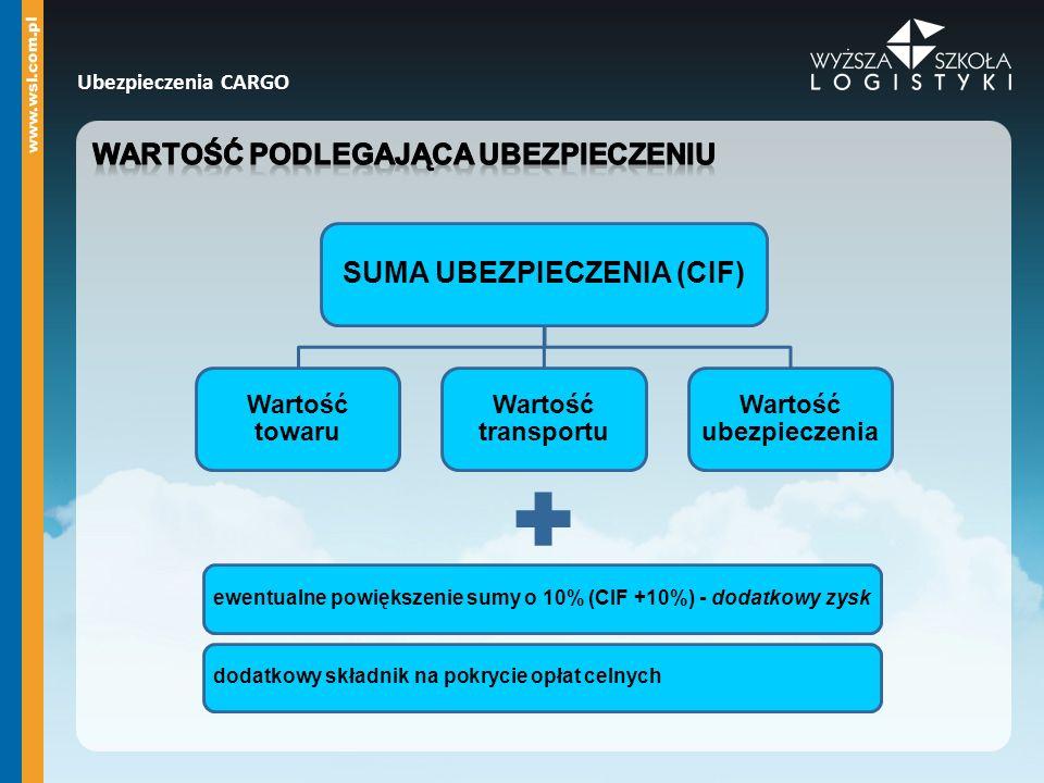SUMA UBEZPIECZENIA (CIF) Wartość towaru Wartość transportu Wartość ubezpieczenia ewentualne powiększenie sumy o 10% (CIF +10%) - dodatkowy zysk dodatk