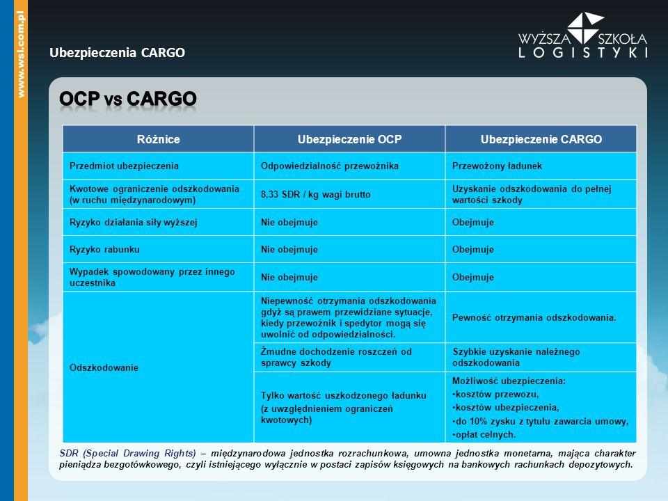 Ubezpieczenia CARGO A każda gałąź transportu najszerszy B głównie morski średni C każda gałąź transportu minimalny Wszelkie ryzyko powodujące utratę lub uszkodzenie ubezpieczonego ładunku, z wyjątkiem wyraźnie wymienionych przyczyn: ubytki naturalne, niewłaściwe opakowanie, wady wewnętrzne, lekkomyślne lub świadomie niewłaściwe postępowanie ubezpieczonego, szkody spowodowane opóźnieniem w dostawie towaru, szkody skażenia radioaktywnego, ryzyko wojenne, ryzyko strajkowe, ryzyko zamieszek i niepokojów społecznych.