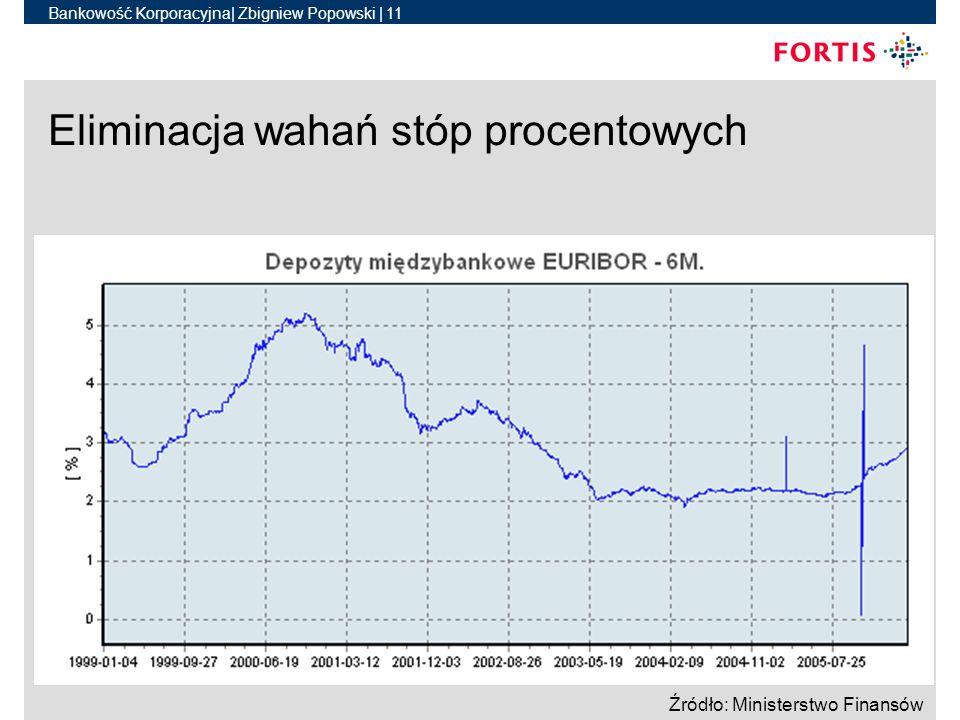 Bankowość Korporacyjna| Zbigniew Popowski | 11 31 marca 2006Designator | author11 Eliminacja wahań stóp procentowych Źródło: Ministerstwo Finansów