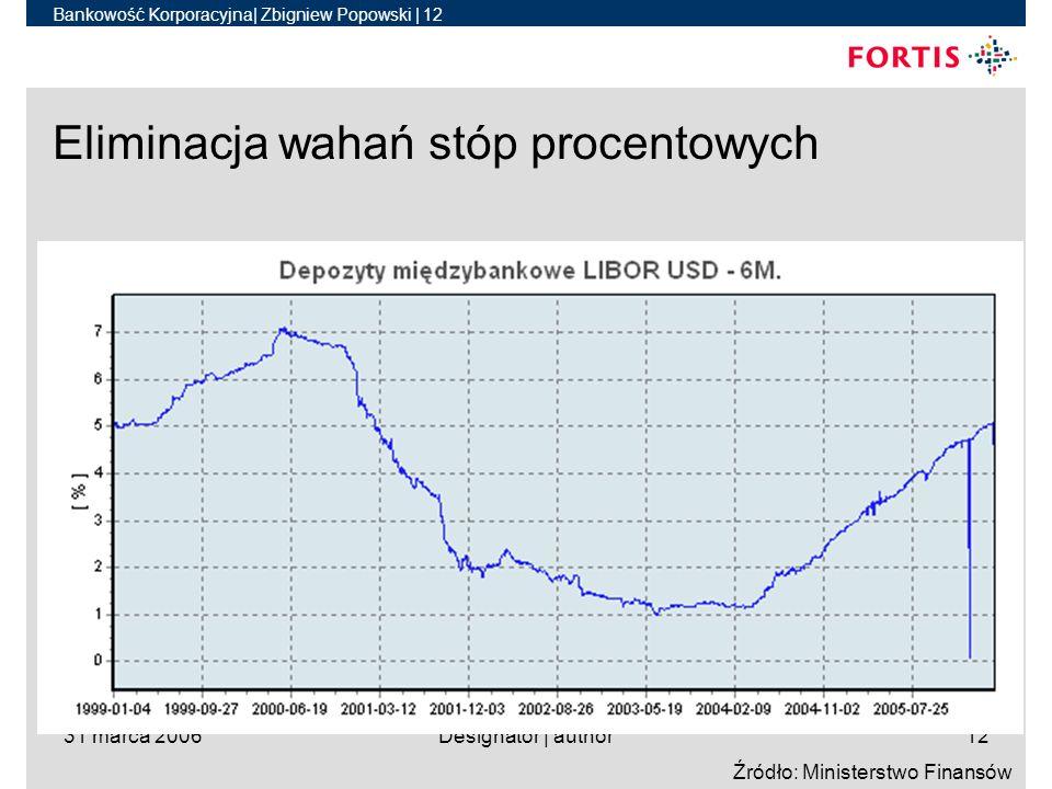 Bankowość Korporacyjna| Zbigniew Popowski | 12 31 marca 2006Designator | author12 Eliminacja wahań stóp procentowych Źródło: Ministerstwo Finansów
