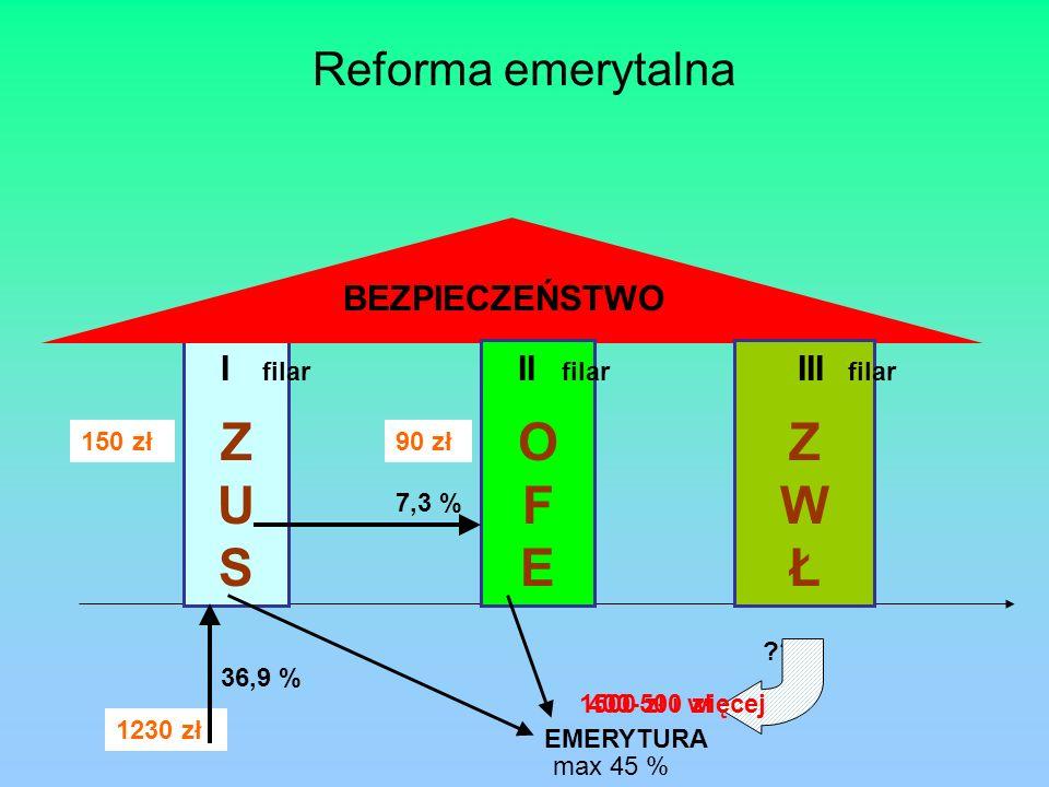 1230 zł Reforma emerytalna ZUSZUS OFEOFE ZWŁZWŁ 36,9 % 7,3 % EMERYTURA max 45 % 150 zł90 zł 400-500 zł .