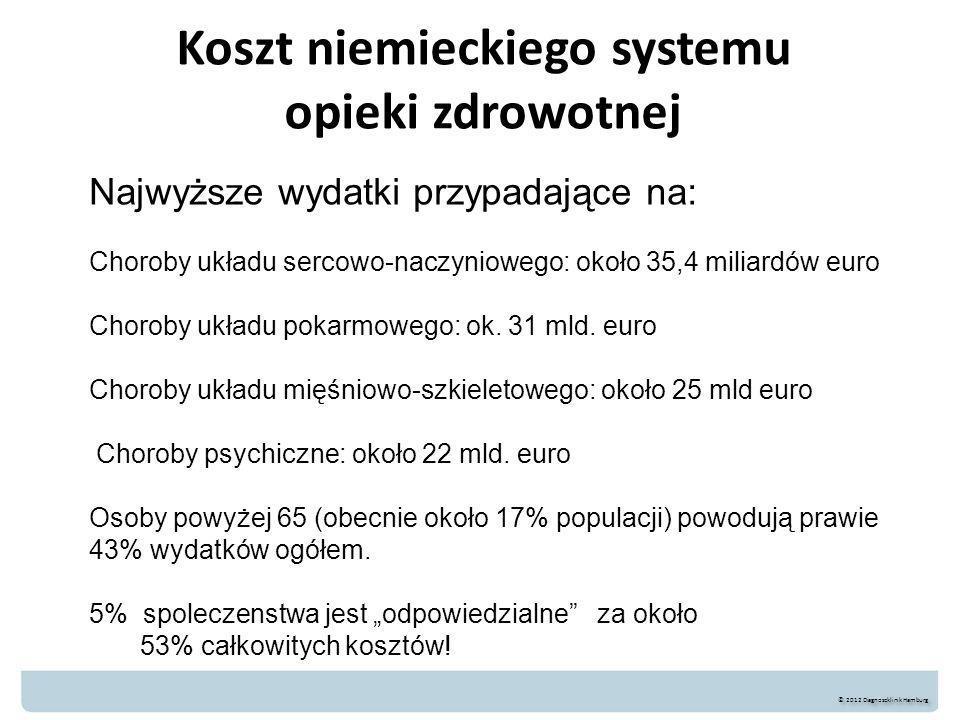 Koszt niemieckiego systemu opieki zdrowotnej © 2012 Diagnoseklinik Hamburg Najwyższe wydatki przypadające na: Choroby układu sercowo-naczyniowego: około 35,4 miliardów euro Choroby układu pokarmowego: ok.