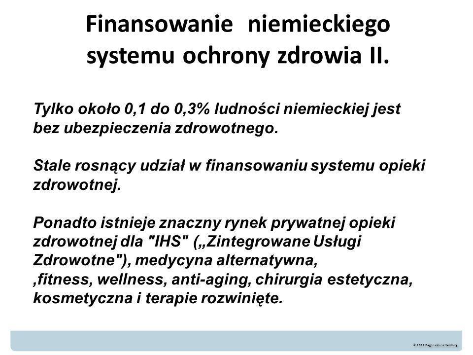 Finansowanie niemieckiego systemu ochrony zdrowia II. © 2012 Diagnoseklinik Hamburg Tylko około 0,1 do 0,3% ludności niemieckiej jest bez ubezpieczeni