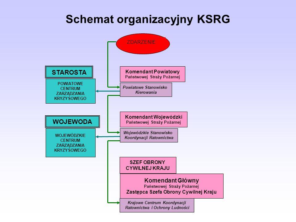 Schemat organizacyjny KSRG Komendant Główny Państwowej Straży Pożarnej Zastępca Szefa Obrony Cywilnej Kraju Krajowe Centrum Koordynacji Ratownictwa i