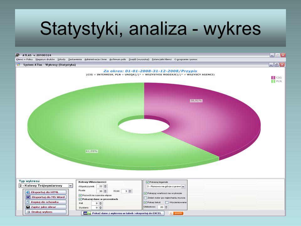 Statystyki, analiza - wykres