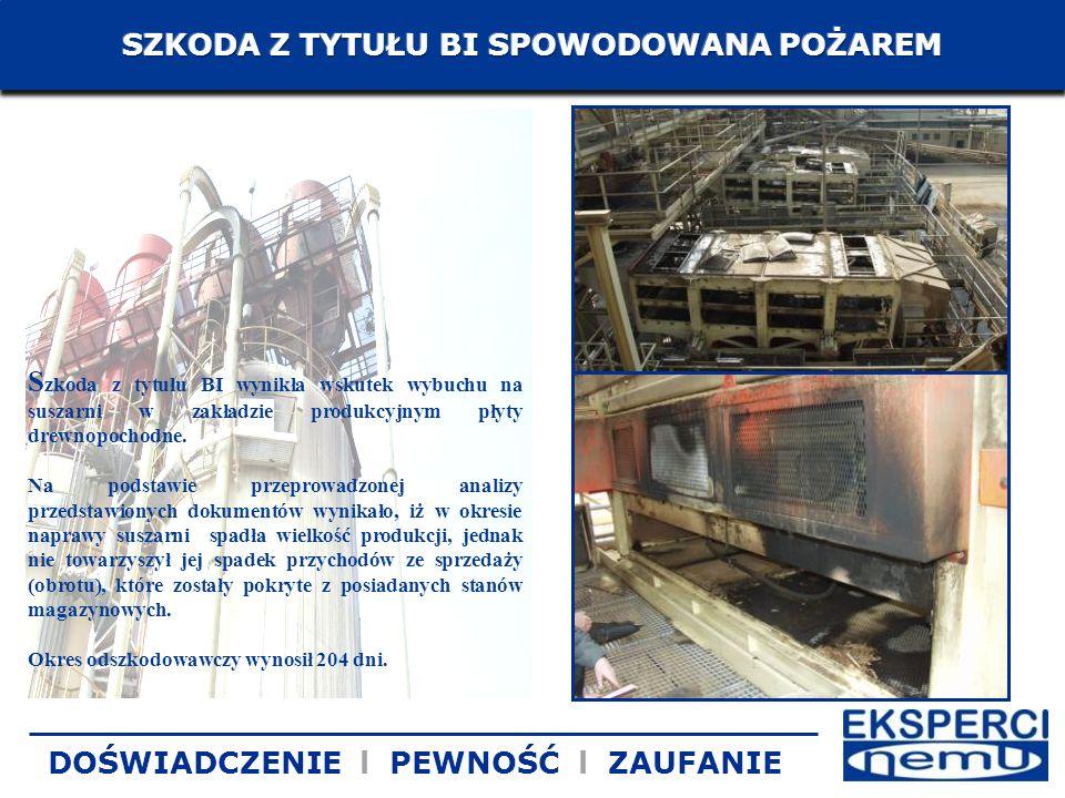 S zkoda z tytułu BI wynikła wskutek wybuchu na suszarni w zakładzie produkcyjnym płyty drewnopochodne. Na podstawie przeprowadzonej analizy przedstawi