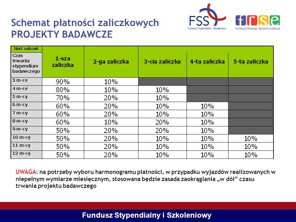 Fundusz Stypendialny i Szkoleniowy Schemat płatności zaliczkowych PROJEKTY BADAWCZE UWAGA: na potrzeby wyboru harmonogramu płatności, w przypadku wyja